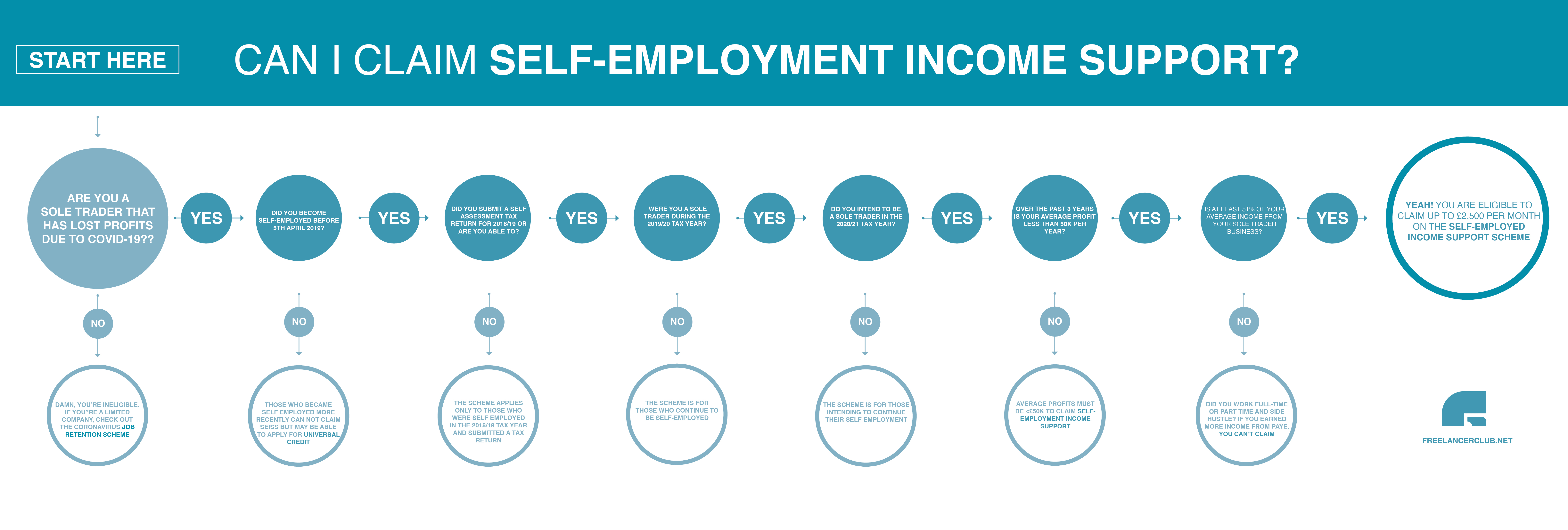 Self-Employed Income Support Scheme Infographic